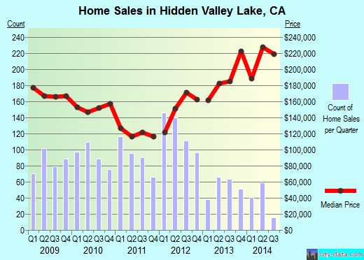 Hidden Valley Lake,CA real estate house value index trend