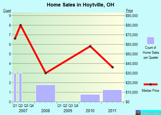 Hoytville,OH real estate house value index trend