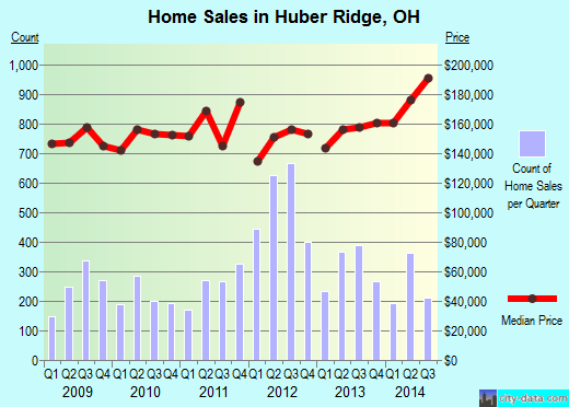 Huber Ridge,OH real estate house value index trend