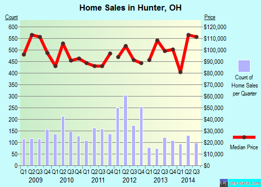 Hunter,OH real estate house value index trend