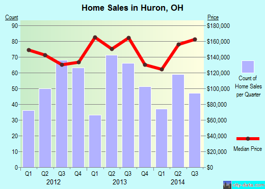 Huron,OH real estate house value index trend