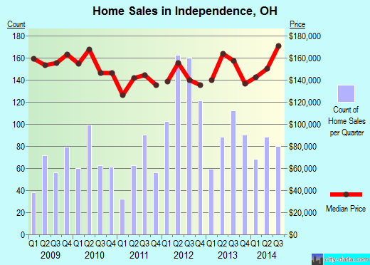 Independence,OH real estate house value index trend