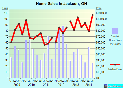 Jackson,OH real estate house value index trend