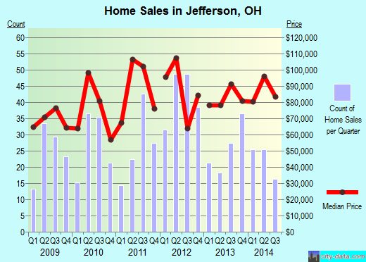 Jefferson,OH real estate house value index trend