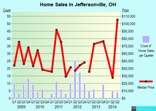 Jeffersonville,OH real estate house value index trend