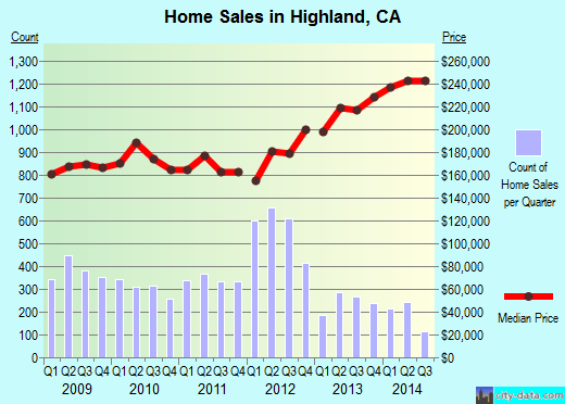 Highland,CA real estate house value index trend