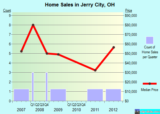 Jerry City,OH real estate house value index trend