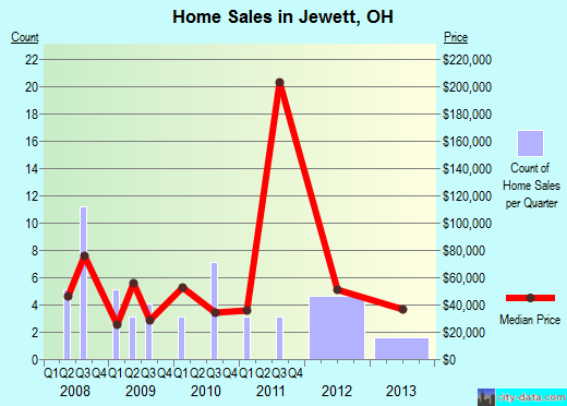 Jewett,OH real estate house value index trend