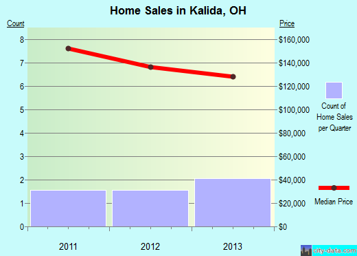 Kalida,OH real estate house value index trend