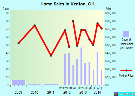 Kenton,OH real estate house value index trend