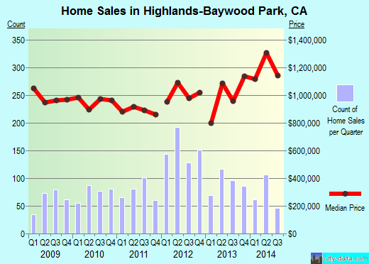 Highlands-Baywood Park,CA real estate house value index trend