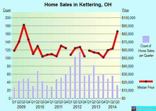 Kettering,OH real estate house value index trend