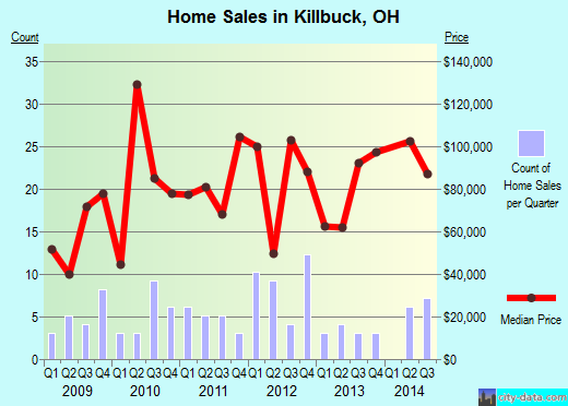 Killbuck,OH real estate house value index trend