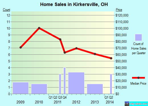 Kirkersville,OH real estate house value index trend