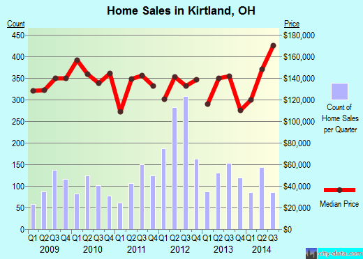 Kirtland,OH real estate house value index trend
