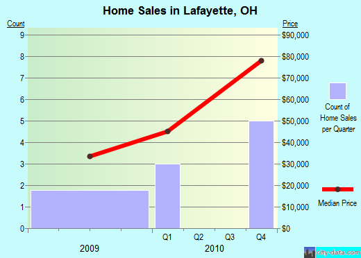 Lafayette,OH real estate house value index trend