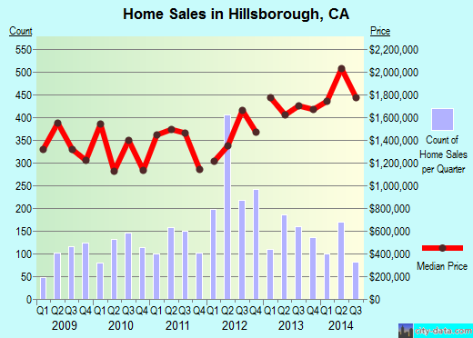 Hillsborough,CA real estate house value index trend