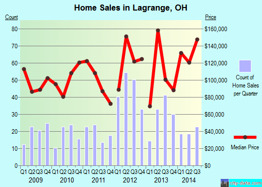 Lagrange,OH real estate house value index trend