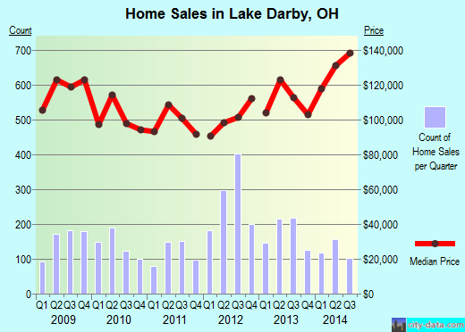 Lake Darby,OH real estate house value index trend