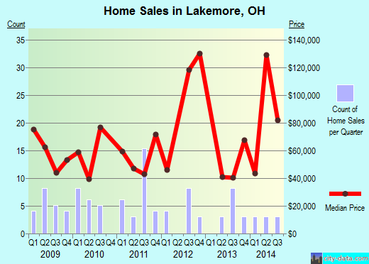 Lakemore,OH real estate house value index trend