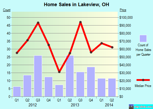 Lakeview,OH real estate house value index trend