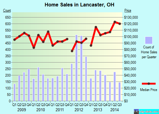 Lancaster,OH real estate house value index trend