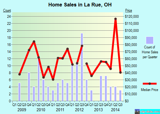 La Rue,OH real estate house value index trend
