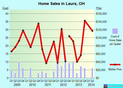 Laura,OH real estate house value index trend