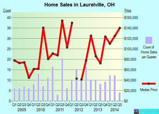 Laurelville,OH real estate house value index trend