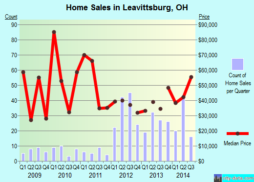 Leavittsburg,OH real estate house value index trend