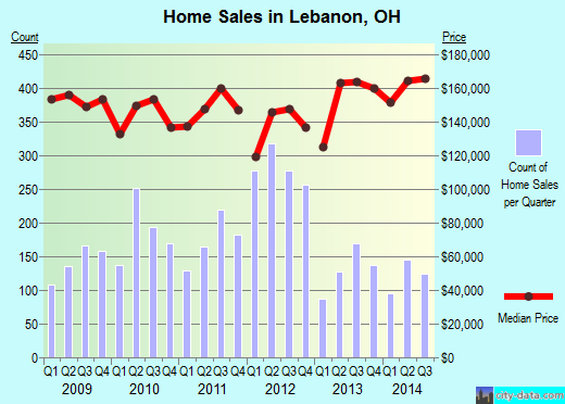 Lebanon,OH real estate house value index trend