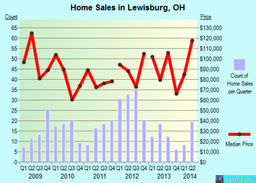 Lewisburg,OH real estate house value index trend