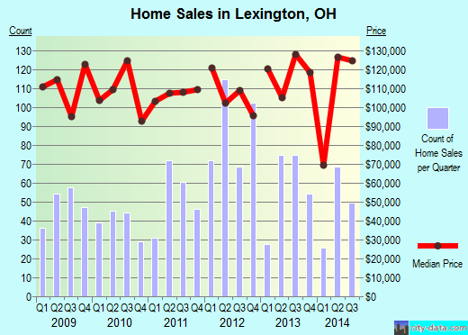 Lexington,OH real estate house value index trend