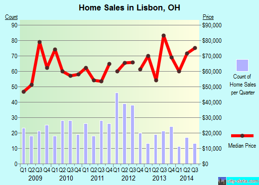 Lisbon,OH real estate house value index trend