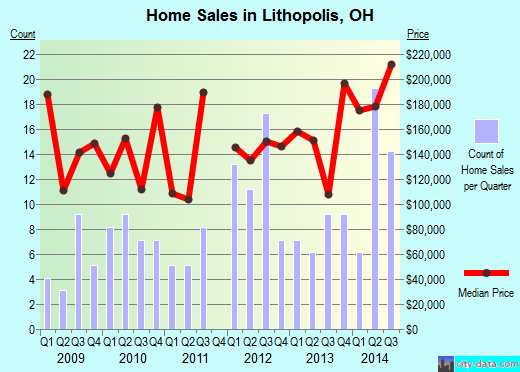 Lithopolis,OH real estate house value index trend