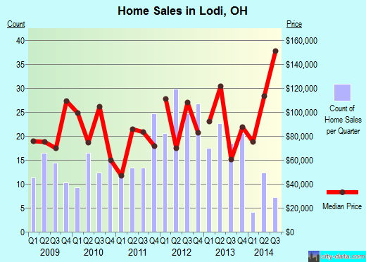 Lodi,OH real estate house value index trend