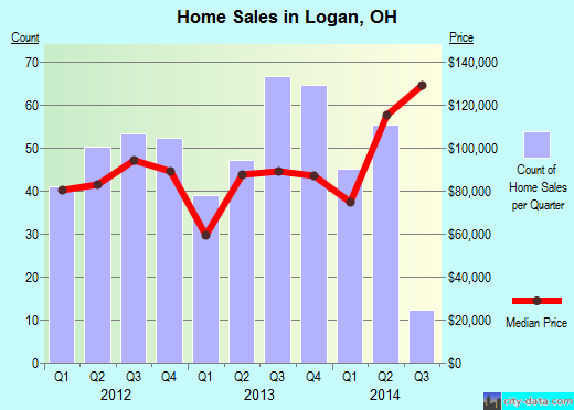 Logan,OH real estate house value index trend