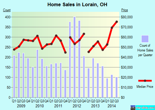 Lorain,OH real estate house value index trend