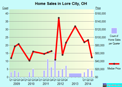 Lore City,OH index of house prices