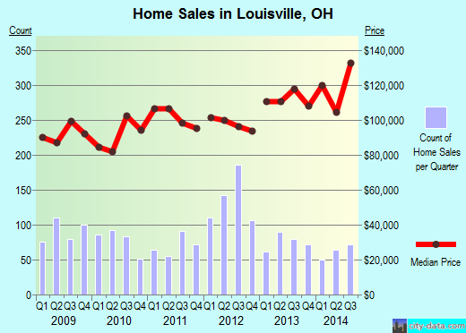 Louisville,OH real estate house value index trend
