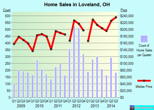 Loveland,OH real estate house value index trend
