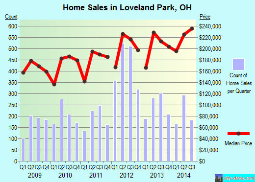 Loveland Park,OH real estate house value index trend