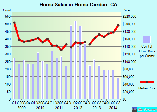 Home Garden,CA real estate house value index trend