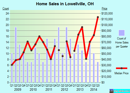 Lowellville,OH real estate house value index trend