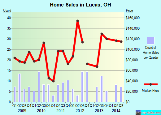 Lucas,OH real estate house value index trend