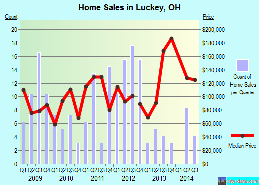 Luckey,OH real estate house value index trend