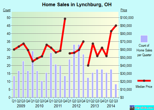 Lynchburg,OH real estate house value index trend