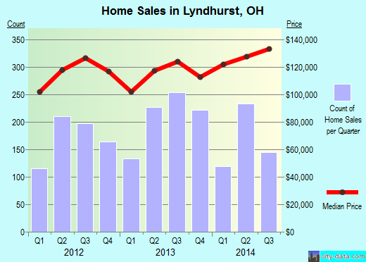 Lyndhurst,OH real estate house value index trend
