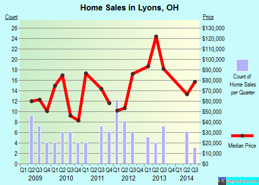 Lyons,OH real estate house value index trend