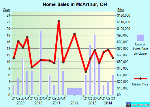 McArthur,OH real estate house value index trend